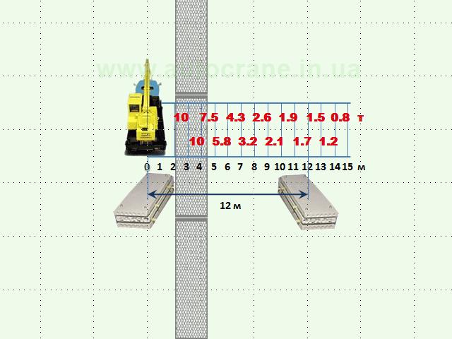 Схема погрузочно-разгрузочных работ №1