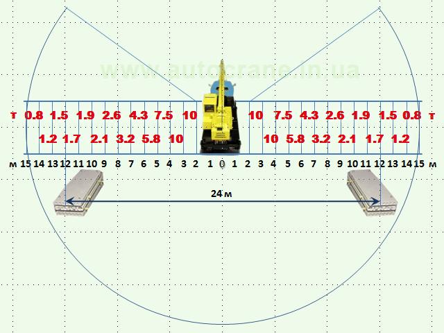 Схема погрузочно-разгрузочных работ №2